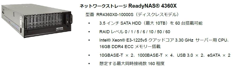 RN4360X