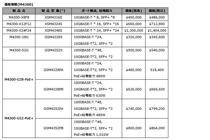 M4300 価格情報