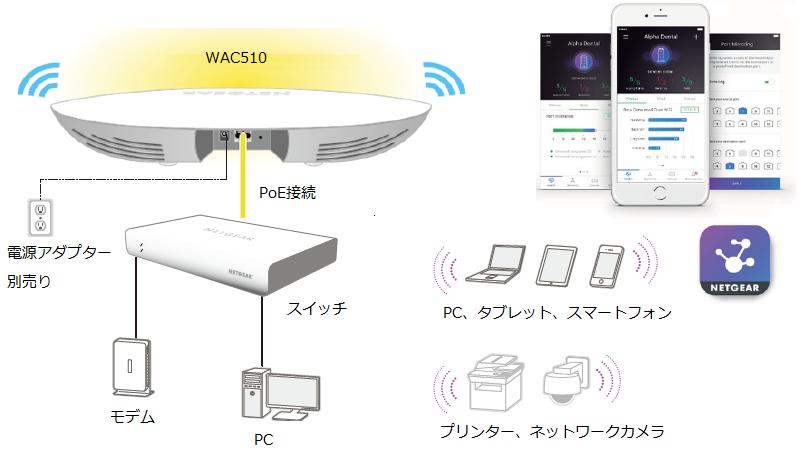 WAC510