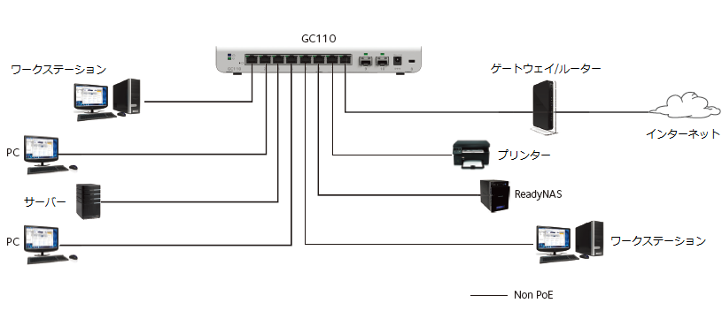 GC110