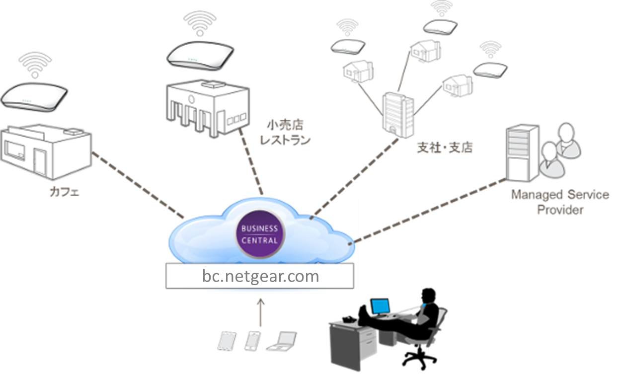 NETGEAR Business Central Wireless Manager