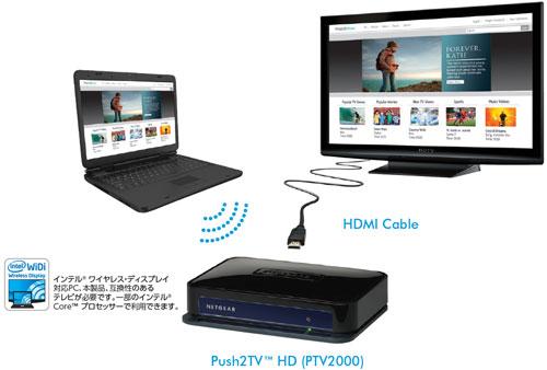 PTV2000