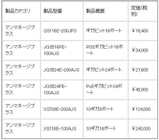 日本語対応一覧