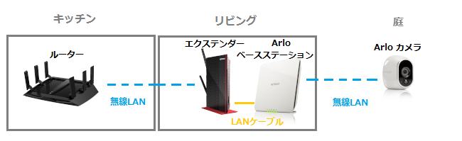 ワイヤレスエクステンダー 無線lan中継機 ネットワークストレージ